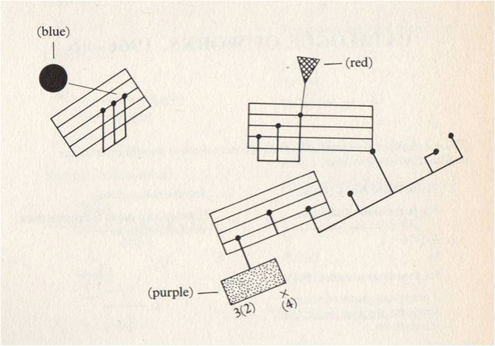 Extract from Anthony Braxton's Composition No. 76, as illustrated in Lock (1988: 331)